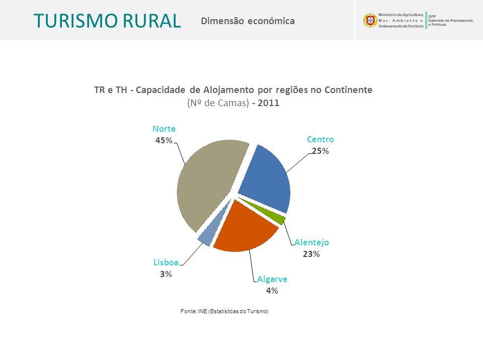 TURISMO RURAL Dimensão económica TR e TH - Capacidade de Alojamento por regiões no Continente (Nº de Camas) - 2011