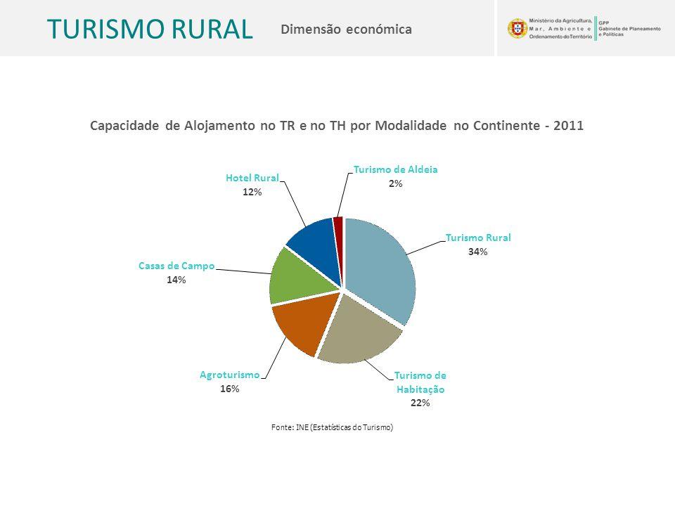 TURISMO RURAL Dimensão económica Capacidade de Alojamento no TR e no TH por Modalidade no Continente - 2011