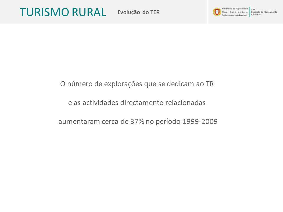 TURISMO RURAL Evolução do TER O número de explorações que se dedicam ao TR e as actividades directamente relacionadas aumentaram cerca de 37% no perío