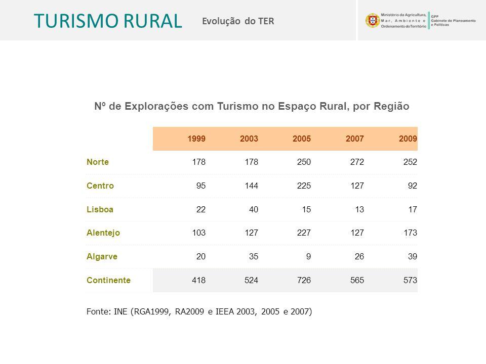 TURISMO RURAL Evolução do TER Nº de Explorações com Turismo no Espaço Rural, por Região 19992003200520072009 Norte178 250272252 Centro9514422512792 Li