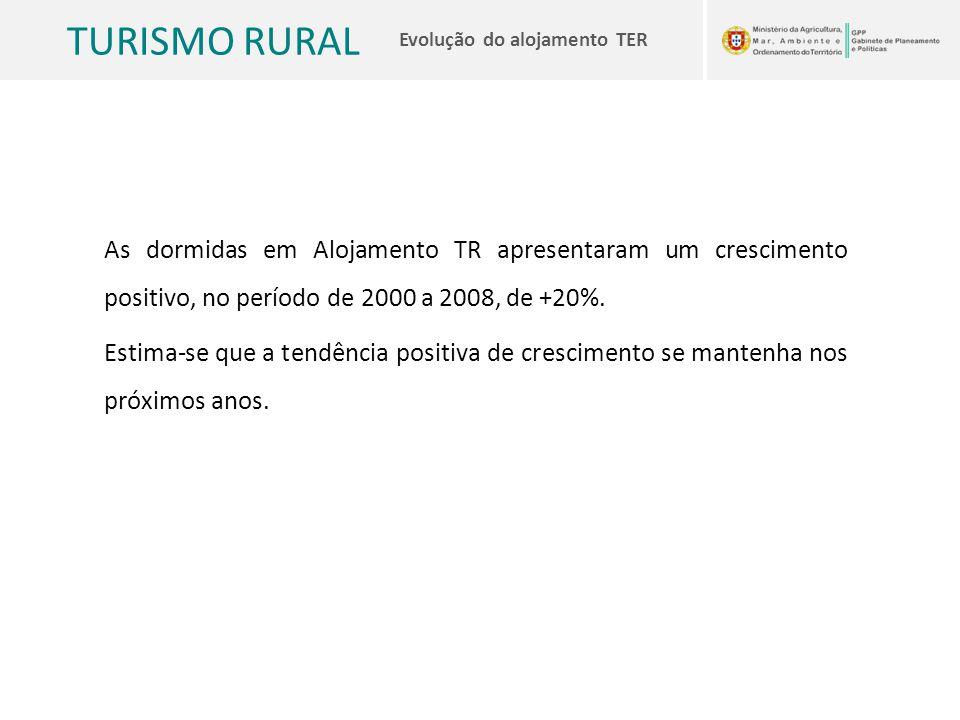 TURISMO RURAL Evolução do alojamento TER As dormidas em Alojamento TR apresentaram um crescimento positivo, no período de 2000 a 2008, de +20%. Estima
