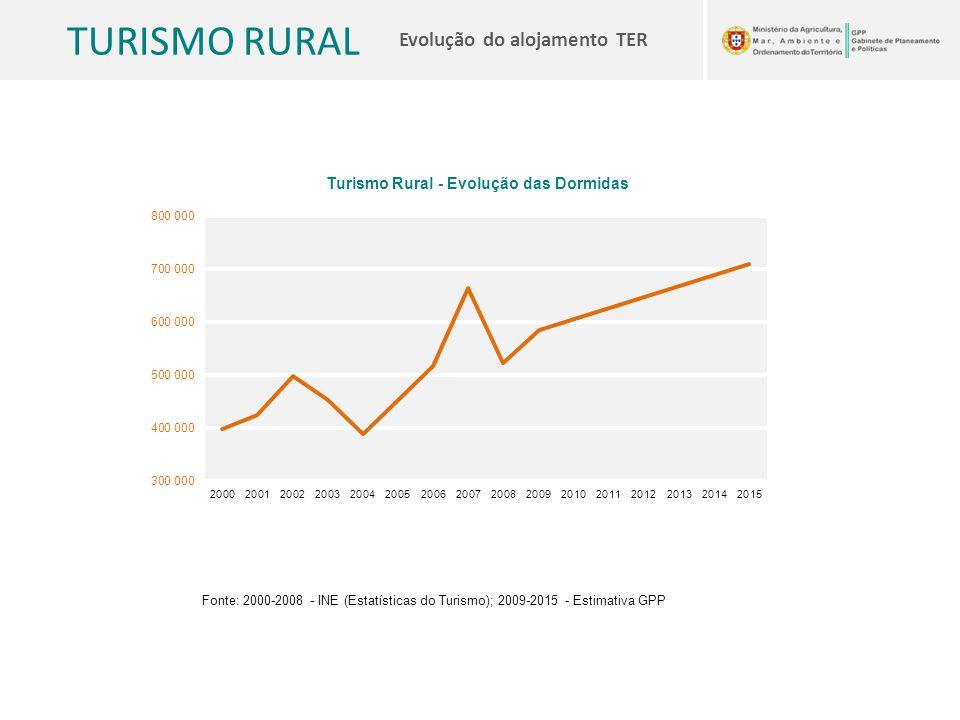 TURISMO RURAL Evolução do alojamento TER Fonte: 2000-2008 - INE (Estatísticas do Turismo); 2009-2015 - Estimativa GPP