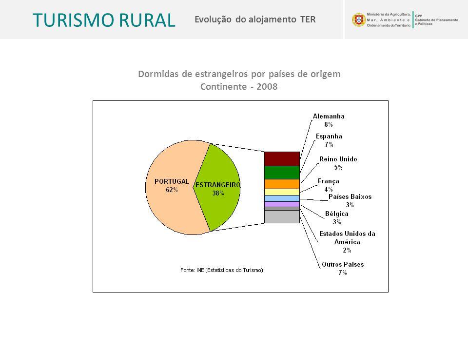 TURISMO RURAL Evolução do alojamento TER Dormidas de estrangeiros por países de origem Continente - 2008
