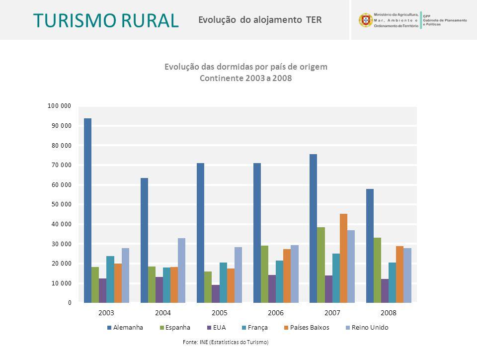 TURISMO RURAL Evolução do alojamento TER Evolução das dormidas por país de origem Continente 2003 a 2008