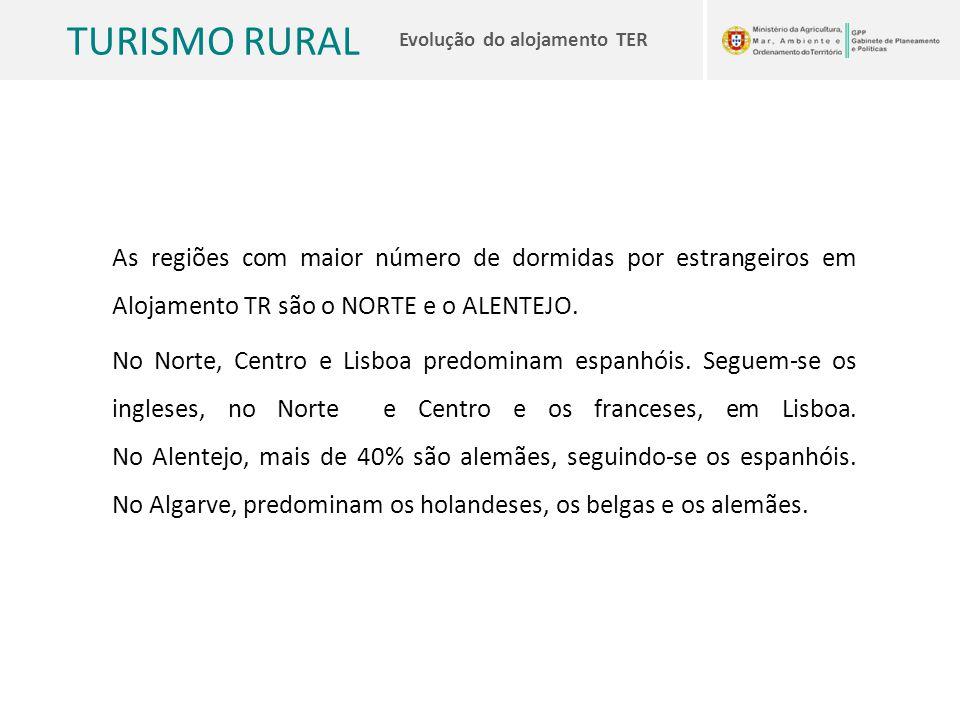 TURISMO RURAL Evolução do alojamento TER As regiões com maior número de dormidas por estrangeiros em Alojamento TR são o NORTE e o ALENTEJO. No Norte,