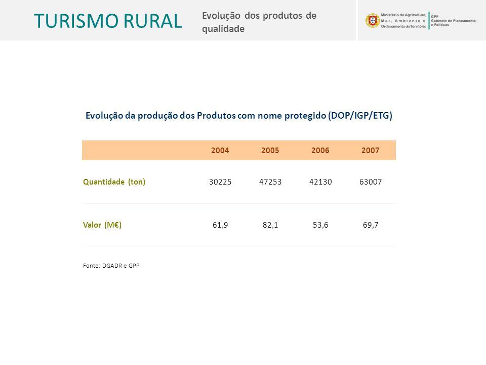 TURISMO RURAL Evolução dos produtos de qualidade Evolução da produção dos Produtos com nome protegido (DOP/IGP/ETG) 2004200520062007 Quantidade (ton)3