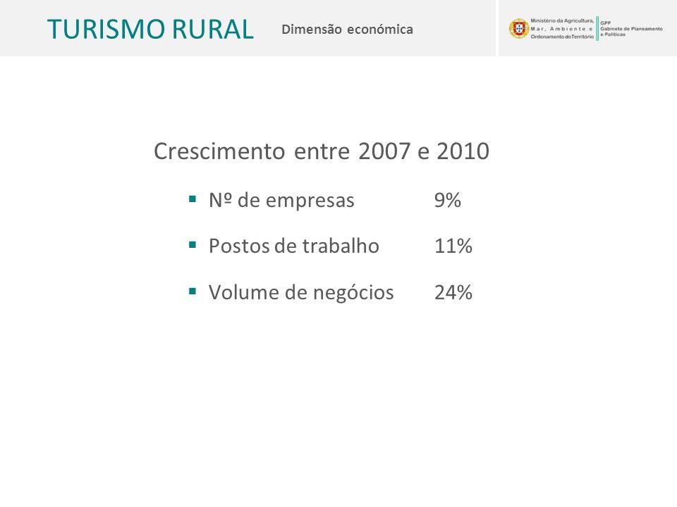 TURISMO RURAL Dimensão económica Crescimento entre 2007 e 2010  Nº de empresas 9%  Postos de trabalho 11%  Volume de negócios 24%