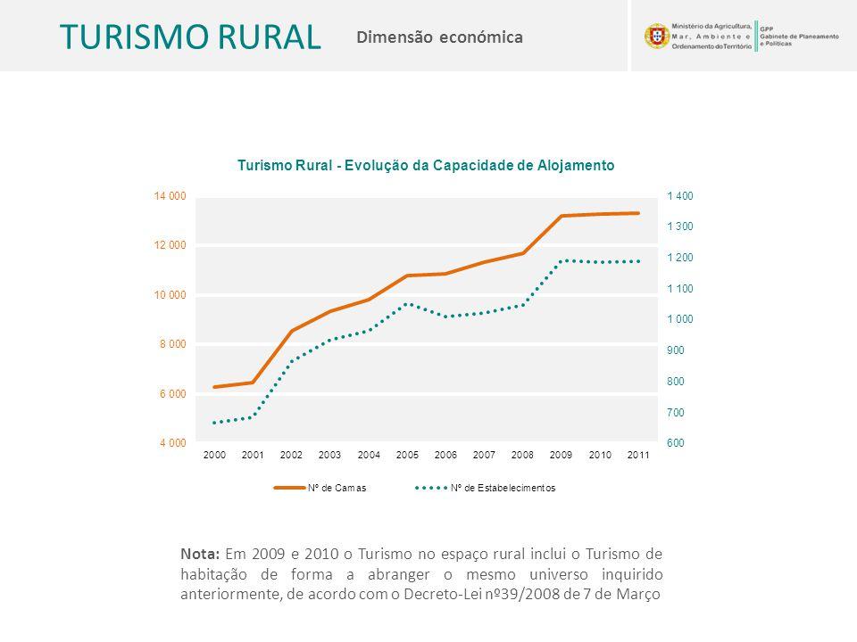 TURISMO RURAL Dimensão económica Nota: Em 2009 e 2010 o Turismo no espaço rural inclui o Turismo de habitação de forma a abranger o mesmo universo inq