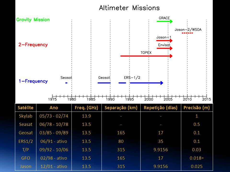 1 SatéliteAnoFreq. (GHz)Separação (km)Repetição (dias)Precisão (m) Skylab05/73 - 02/7413.9--1 Seasat06/78 - 10/7813.5--0.5 Geosat03/85 - 09/8913.51651