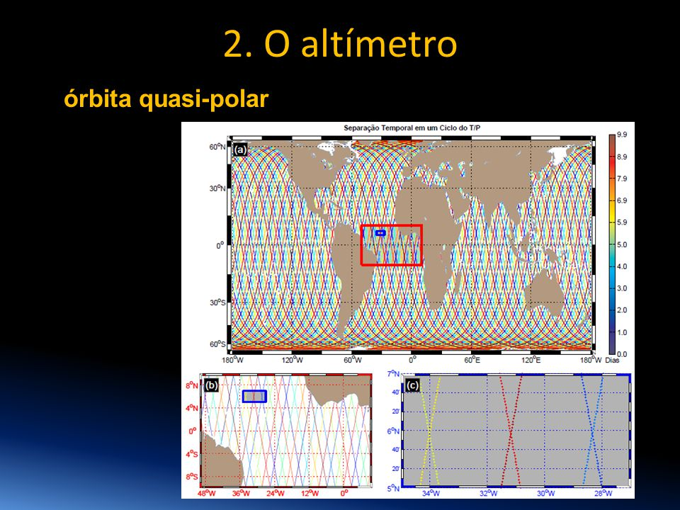 órbita quasi-polar 2. O altímetro