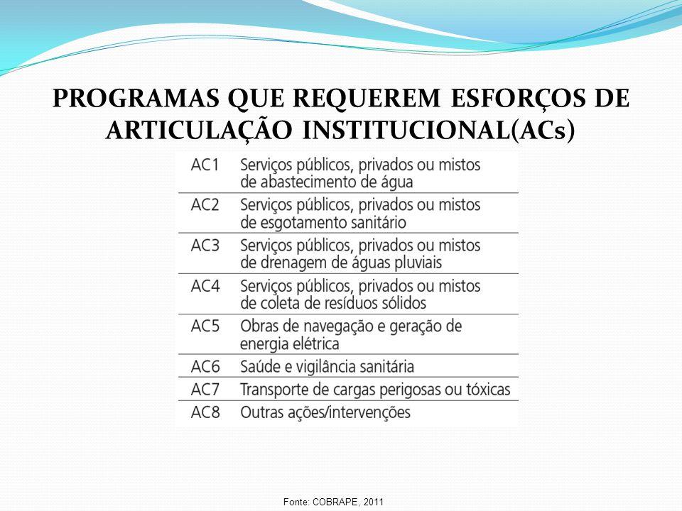 PROGRAMAS QUE REQUEREM ESFORÇOS DE ARTICULAÇÃO INSTITUCIONAL(ACs) Fonte: COBRAPE, 2011