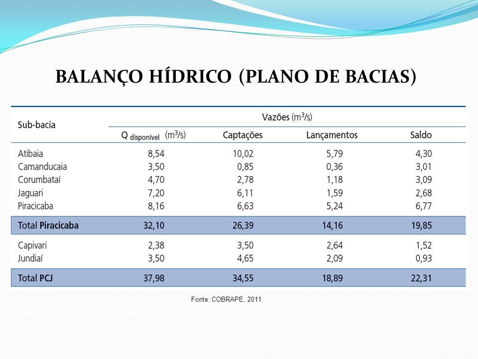 BALANÇO HÍDRICO (PLANO DE BACIAS) Fonte: COBRAPE, 2011