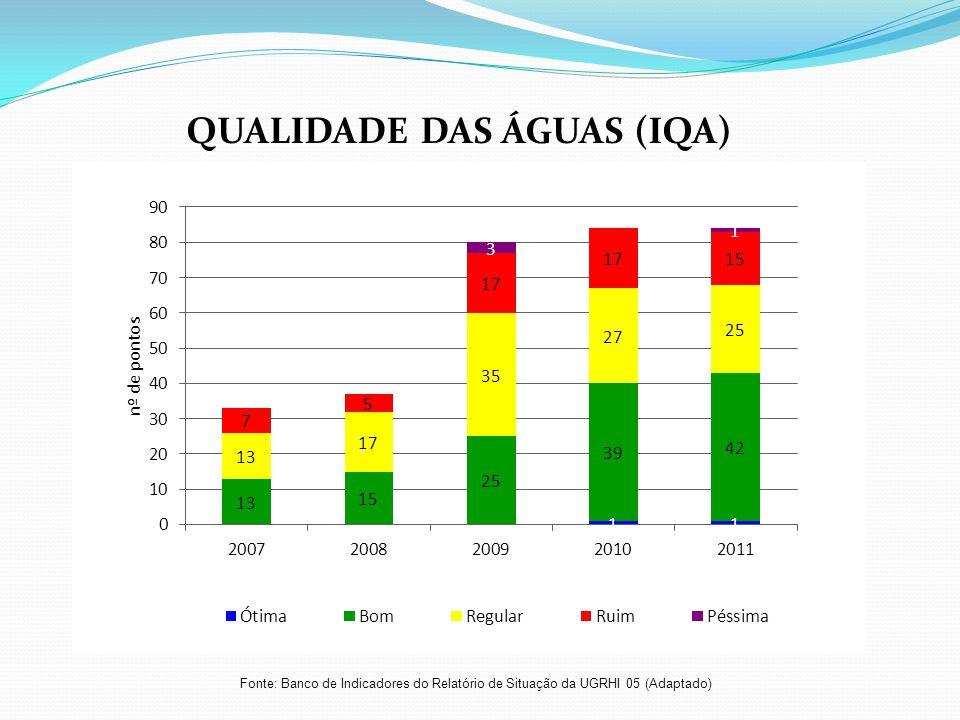 Fonte: Banco de Indicadores do Relatório de Situação da UGRHI 05 (Adaptado) QUALIDADE DAS ÁGUAS (IQA)
