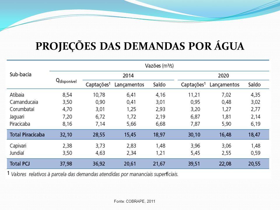 PROJEÇÕES DAS DEMANDAS POR ÁGUA Fonte: COBRAPE, 2011