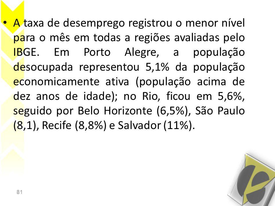 81 • A taxa de desemprego registrou o menor nível para o mês em todas a regiões avaliadas pelo IBGE. Em Porto Alegre, a população desocupada represent