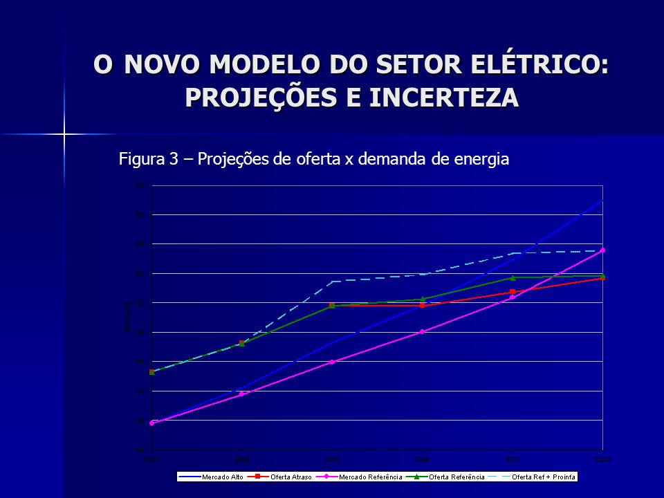 O NOVO MODELO DO SETOR ELÉTRICO: PROJEÇÕES E INCERTEZA Figura 3 – Projeções de oferta x demanda de energia