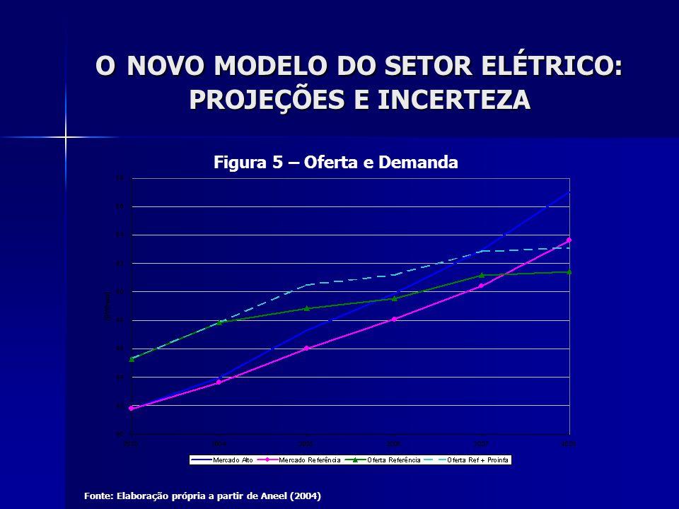 O NOVO MODELO DO SETOR ELÉTRICO: PROJEÇÕES E INCERTEZA Figura 5 – Oferta e Demanda Fonte: Elaboração própria a partir de Aneel (2004)