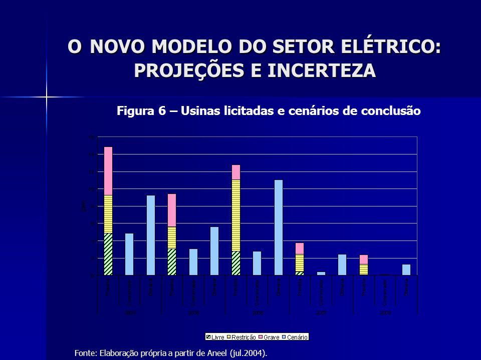 O NOVO MODELO DO SETOR ELÉTRICO: PROJEÇÕES E INCERTEZA Figura 6 – Usinas licitadas e cenários de conclusão Fonte: Elaboração própria a partir de Aneel