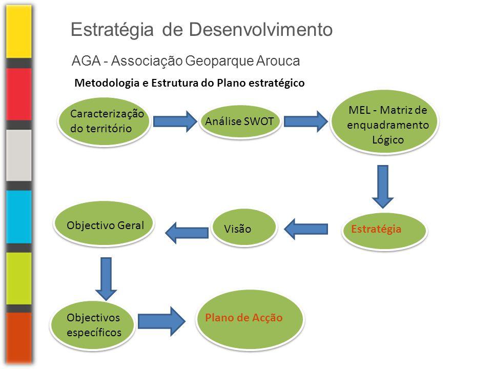 AGA - Associação Geoparque Arouca Estratégia de Desenvolvimento Caracterização do território Análise SWOT MEL - Matriz de enquadramento Lógico Estraté