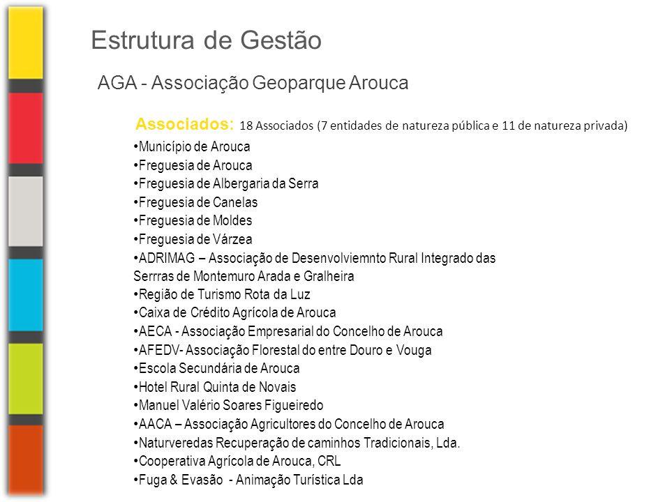 Estrutura de Gestão AGA - Associação Geoparque Arouca Associados: 18 Associados (7 entidades de natureza pública e 11 de natureza privada) • Município