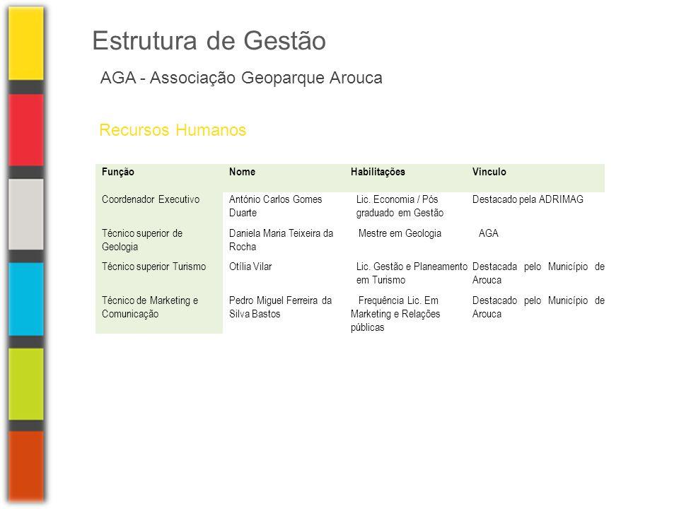 AGA - Associação Geoparque Arouca Estrutura de Gestão