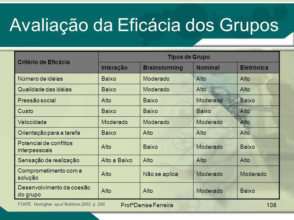 ProfªDenise Ferreira108 Avaliação da Eficácia dos Grupos Critério de Eficácia Tipos de Grupo InteraçãoBrainstormingNominalEletrônica Número de idéiasB