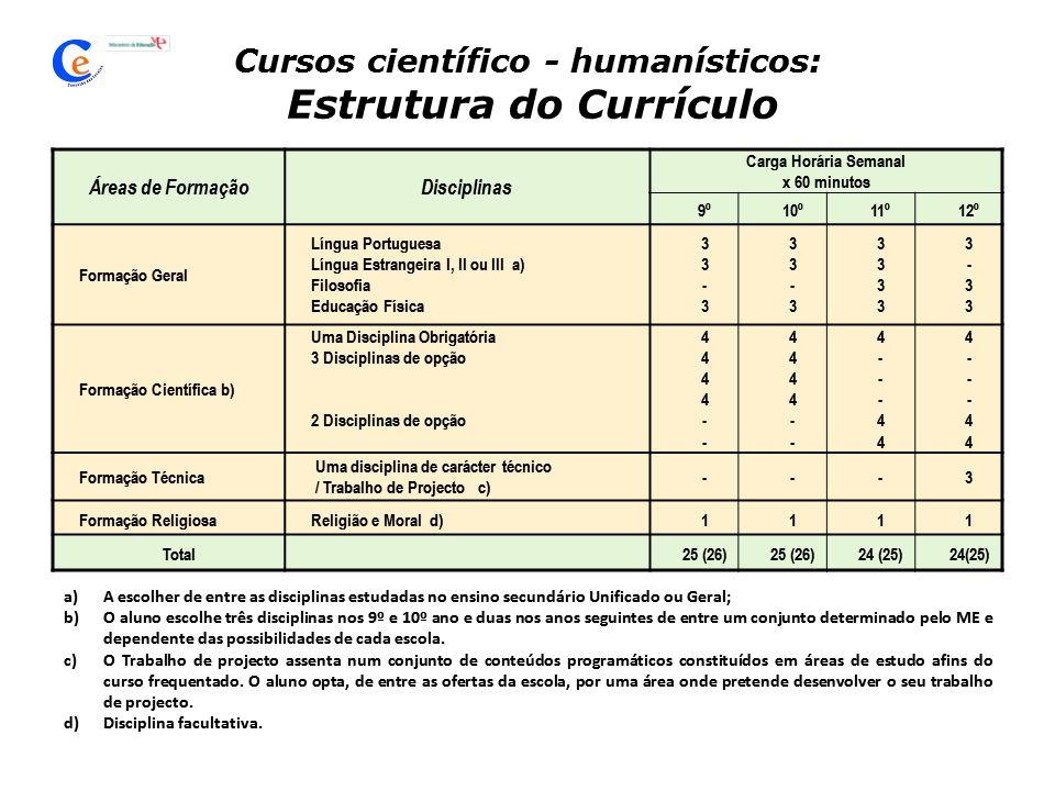 Cursos científico - humanísticos: Estrutura do Currículo Áreas de FormaçãoDisciplinas Carga Horária Semanal x 60 minutos 9º10º11º12º Formação Geral Língua Portuguesa Língua Estrangeira I, II ou III a) Filosofia Educação Física 33-333-3 3 - 3 33333333 3-333-33 Formação Científica b) Uma Disciplina Obrigatória 3 Disciplinas de opção 2 Disciplinas de opção 4444--4444-- 4444--4444-- 4---444---44 4---444---44 Formação Técnica Uma disciplina de carácter técnico / Trabalho de Projecto c) ---3 Formação ReligiosaReligião e Moral d)1111 Total25 (26) 24 (25) a)A escolher de entre as disciplinas estudadas no ensino secundário Unificado ou Geral; b)O aluno escolhe três disciplinas nos 9º e 10º ano e duas nos anos seguintes de entre um conjunto determinado pelo ME e dependente das possibilidades de cada escola.