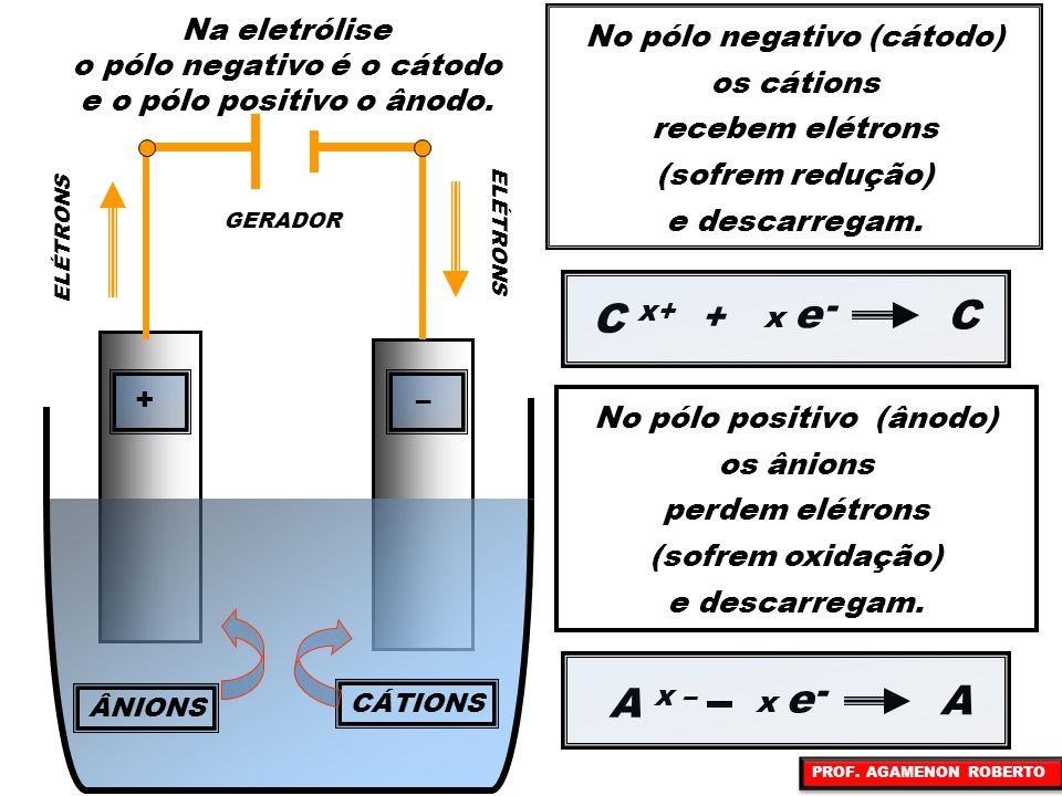 ÂNIONS GERADOR CÁTIONS ELÉTRONS +– + – No pólo negativo (cátodo) os cátions recebem elétrons (sofrem redução) e descarregam. C x+ + C A x – A - x e No