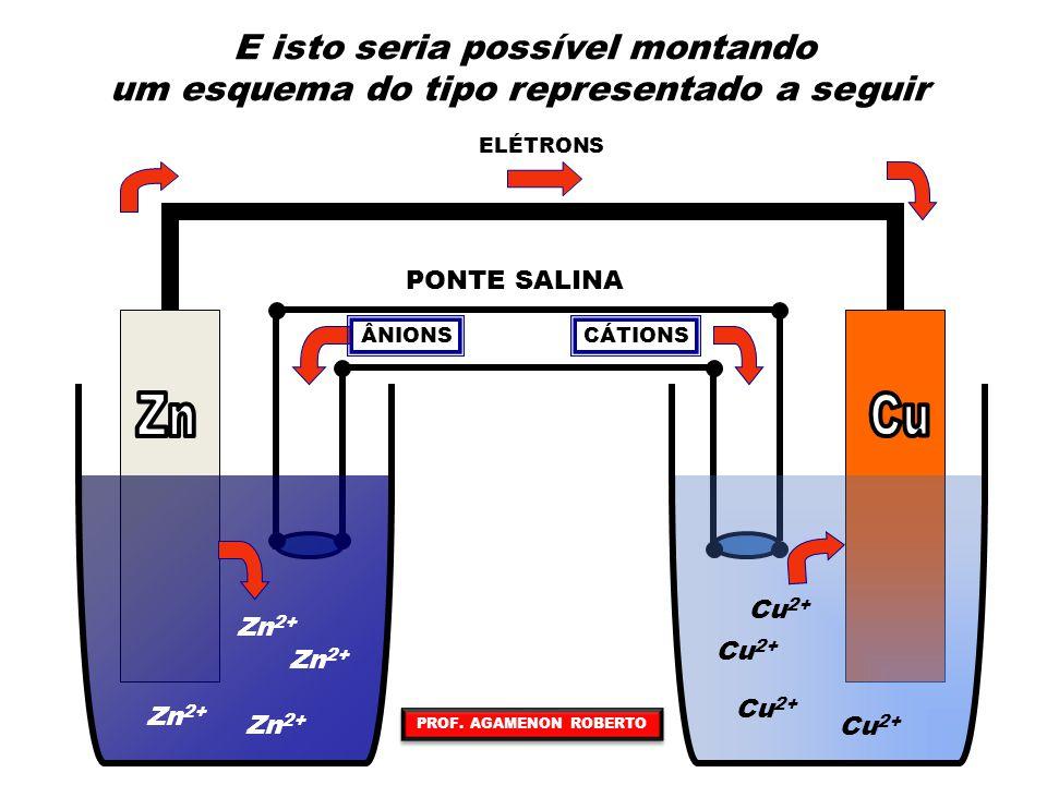 Zn 2+ ELÉTRONS PONTE SALINA CÁTIONSÂNIONS À medida que a reação vai ocorrendo poderemos fazer as seguintes observações O eletrodo de zinco vai se desgastando com o passar do tempo O eletrodo de cobre terá sua massa aumentada Cu 2+ A solução de ZnSO 4 vai ficando mais concentrada Zn 2+ A solução de CuSO 4 vai ficando mais diluída Nas soluções teremos a passagem dos íons, em excesso, de um lado para o outro através da ponte salina PROF.