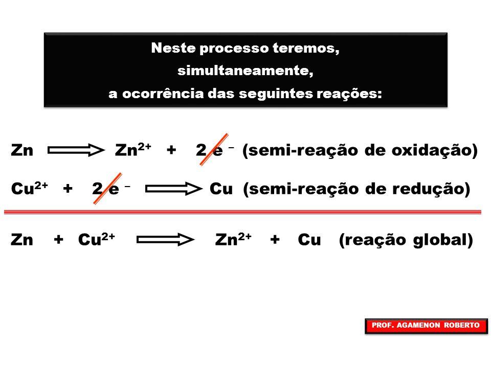 Zn 2+ Cu 2+ ELÉTRONS PONTE SALINA CÁTIONS O pólo de onde saem os elétrons ocorrendo a oxidação chama-se ANODO e corresponde ao PÓLO NEGATIVO ÂNODO O pólo onde chegam os elétrons ocorrendo a redução chama-se CATODO e corresponde ao PÓLO POSITIVO CÁTODO + PROF.