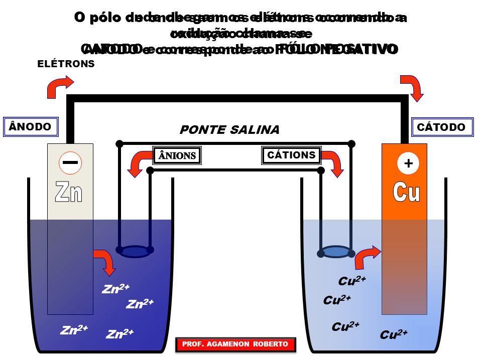 Para a pilha de Daniell os potenciais são: Zn 2 e – +Zn 2+ CuCu 2+ +2 e – E° = – 0,76 V red E° = + 0,34 V red Como o cobre tem um maior potencial normal de redução ele vai ganhar elétrons, sofrendo redução, e o zinco vai perder elétrons, sofrendo oxidação Como o cobre tem um maior potencial normal de redução ele vai ganhar elétrons, sofrendo redução, e o zinco vai perder elétrons, sofrendo oxidação CuCu 2+ +2 e – E° = + 0,34 V red Zn 2 e – +Zn 2+ E° = + 0,76 V oxi Zn + Cu 2+ Zn 2+ + Cu Δ E = + 1,10 V PROF.