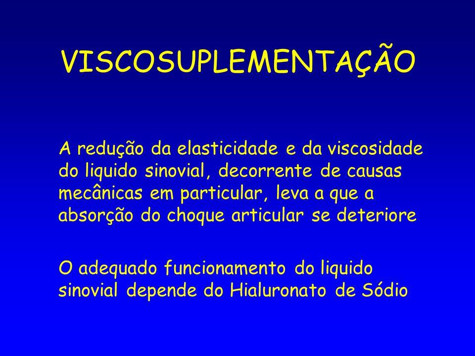 VISCOSUPLEMENTAÇÃO A redução da elasticidade e da viscosidade do liquido sinovial, decorrente de causas mecânicas em particular, leva a que a absorção