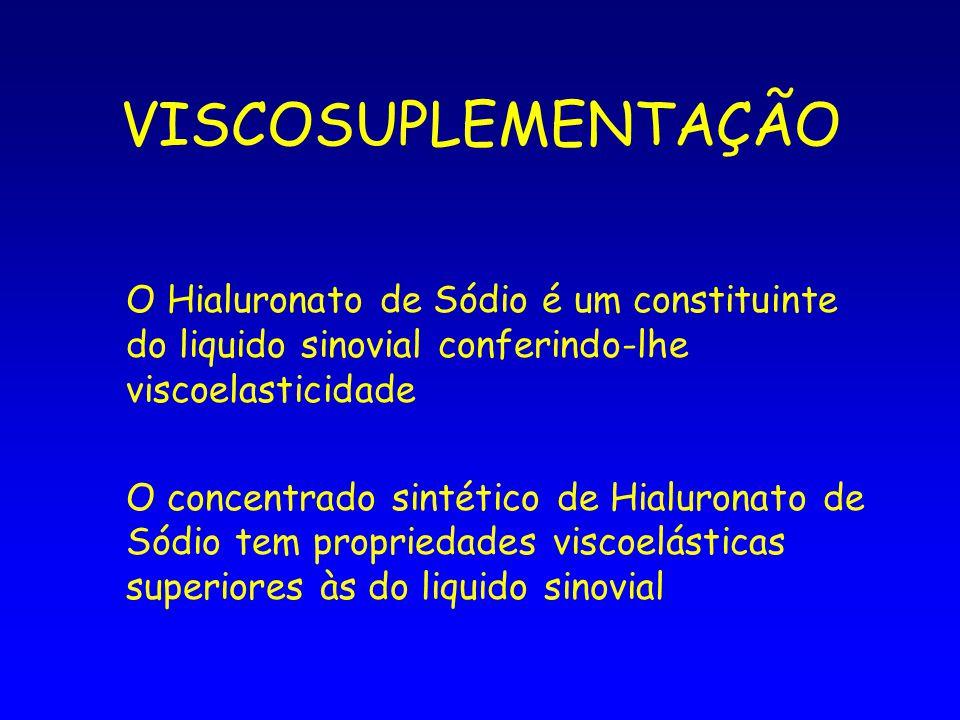 VISCOSUPLEMENTAÇÃO O Hialuronato de Sódio é um constituinte do liquido sinovial conferindo-lhe viscoelasticidade O concentrado sintético de Hialuronat