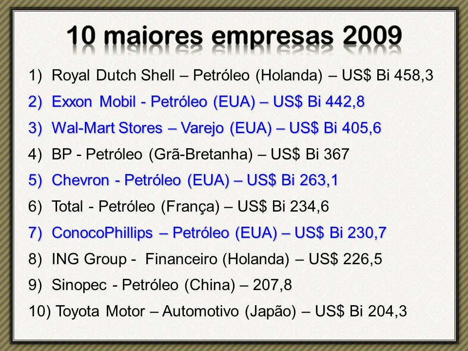 1)Royal Dutch Shell – Petróleo (Holanda) – US$ Bi 458,3 2)Exxon Mobil - Petróleo (EUA) – US$ Bi 442,8 3)Wal-Mart Stores – Varejo (EUA) – US$ Bi 405,6 4)BP - Petróleo (Grã-Bretanha) – US$ Bi 367 5)Chevron - Petróleo (EUA) – US$ Bi 263,1 6)Total - Petróleo (França) – US$ Bi 234,6 7)ConocoPhillips – Petróleo (EUA) – US$ Bi 230,7 8)ING Group - Financeiro (Holanda) – US$ 226,5 9)Sinopec - Petróleo (China) – 207,8 10) Toyota Motor – Automotivo (Japão) – US$ Bi 204,3