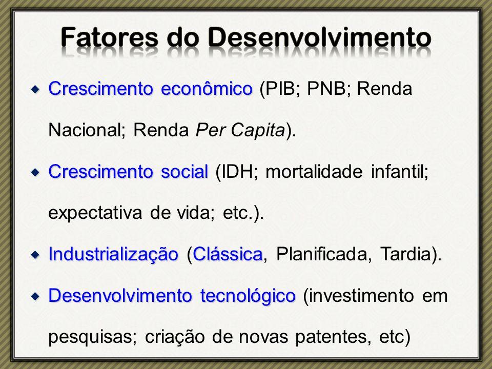  Crescimento econômico  Crescimento econômico (PIB; PNB; Renda Nacional; Renda Per Capita).