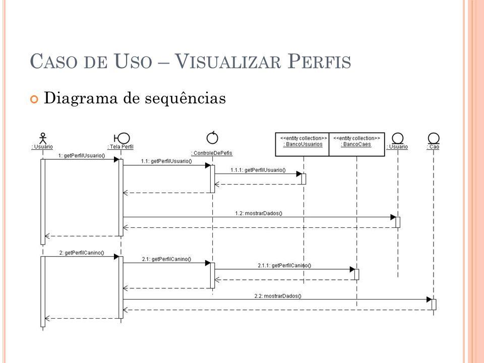 C ASO DE U SO – V ISUALIZAR P ERFIS Diagrama de sequências