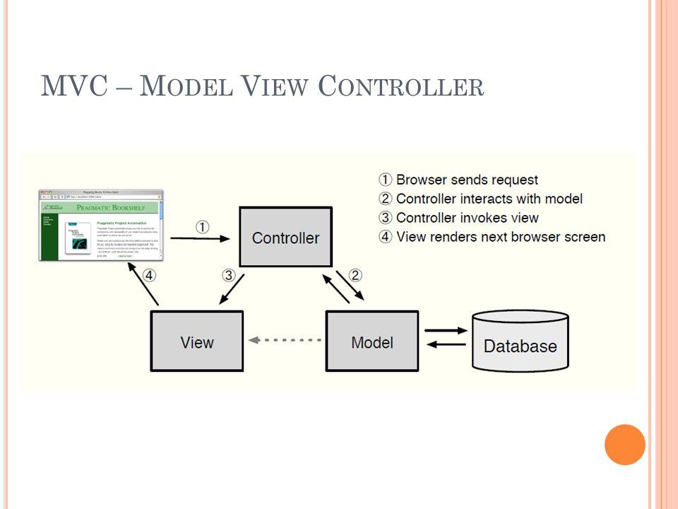 MVC – M ODEL V IEW C ONTROLLER