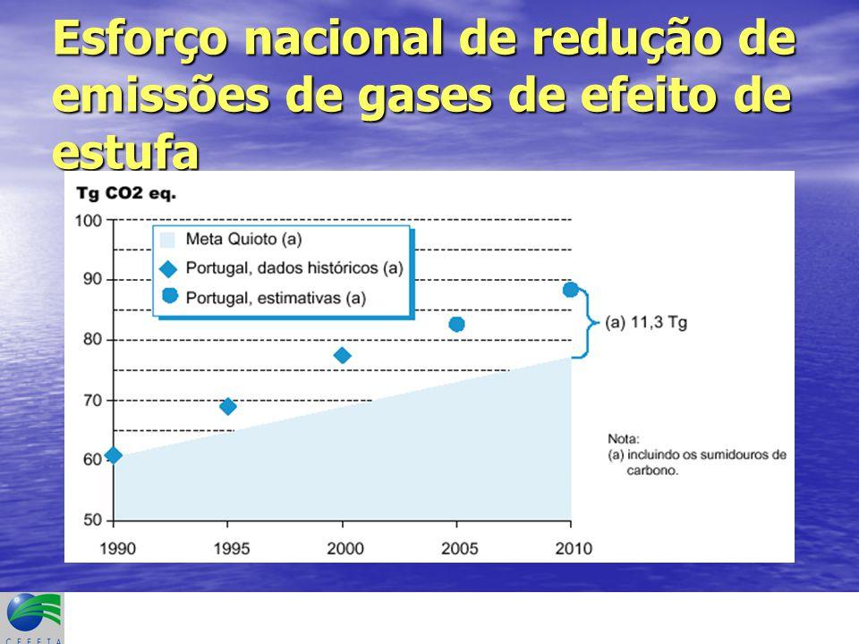 Esforço nacional de redução de emissões de gases de efeito de estufa