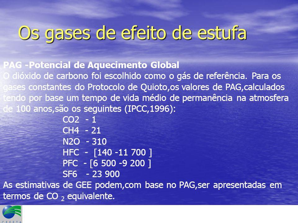 As emissões por fonte
