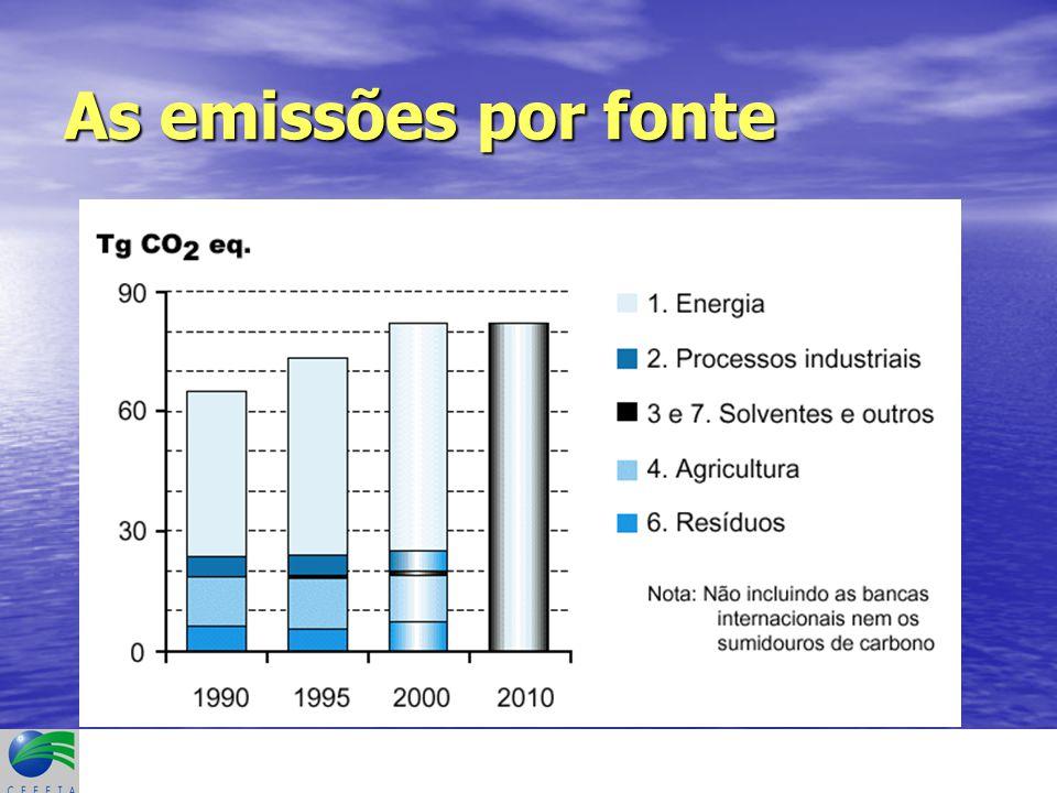 O Comércio de Emissões a nível de uma multinacional BP Em 1998 a BP fixou como objectivo a redução dos GEE em 10% em 2010 em relação aos níveis de 1990.