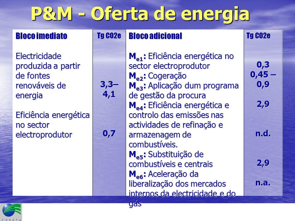 P&M - Oferta de energia Tg CO2e 0,3 0,45 – 0,9 2,9n.d.2,9n.a.