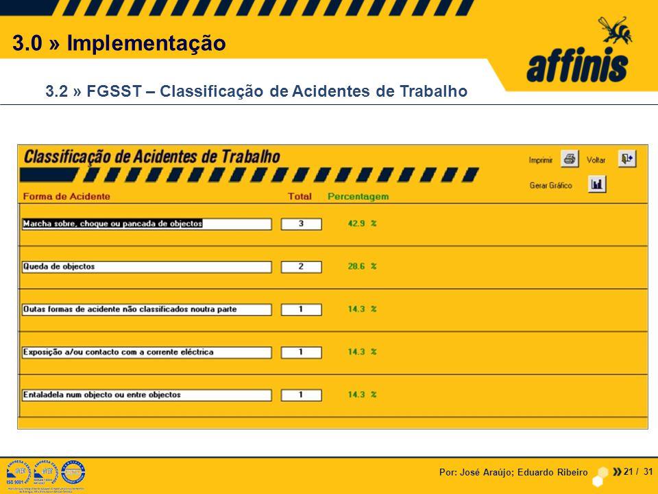 Por: José Araújo; Eduardo Ribeiro 3.0 » Implementação 3.2 » FGSST – Classificação de Acidentes de Trabalho 21 / 31