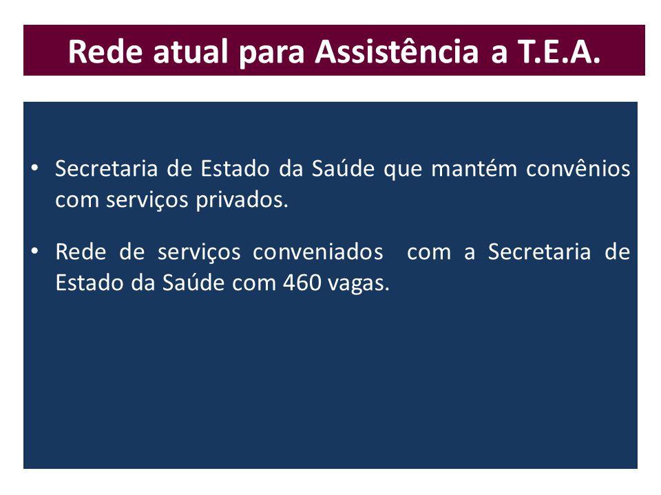 • Secretaria de Estado da Saúde que mantém convênios com serviços privados.