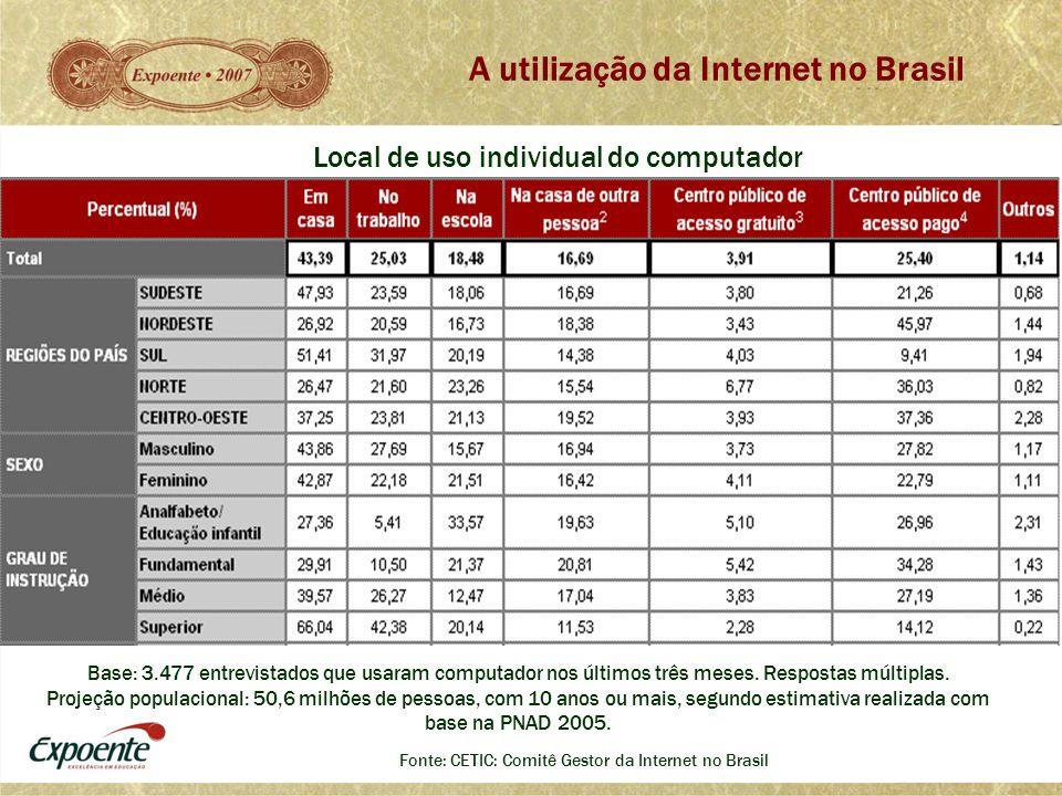 A utilização da Internet no Brasil Fonte: CETIC: Comitê Gestor da Internet no Brasil Base: 3.477 entrevistados que usaram computador nos últimos três