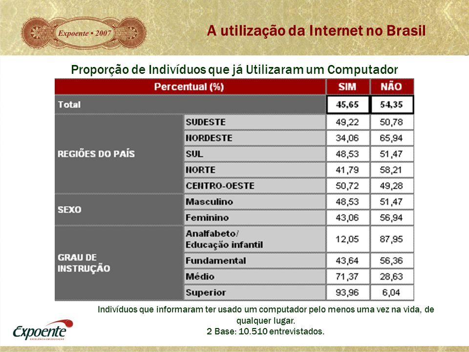 A utilização da Internet no Brasil Proporção de Indivíduos que já Utilizaram um Computador Indivíduos que informaram ter usado um computador pelo meno