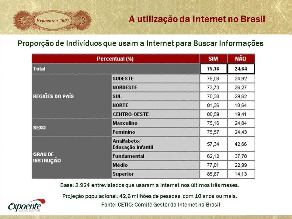 A utilização da Internet no Brasil Fonte: CETIC: Comitê Gestor da Internet no Brasil Base: 2.924 entrevistados que usaram a Internet nos últimos três