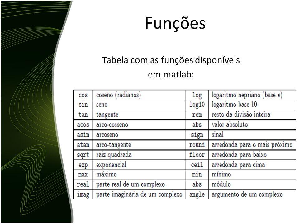 Há um lista de funções que podem ser usadas no matlab, dentre elas podemos citar: Cos(arg), sin(arg) e tan(arg) que retorna o cosseno, seno e tangente