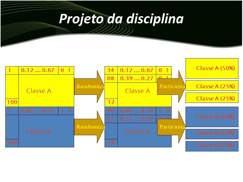 Projeto da disciplina Exemplo: 234 345 456 567 678 7891 100 Classe A 987 876 765 654 543 4321 100 Classe B Normaliza e acrescenta saídas 0.12 0.23 0.3