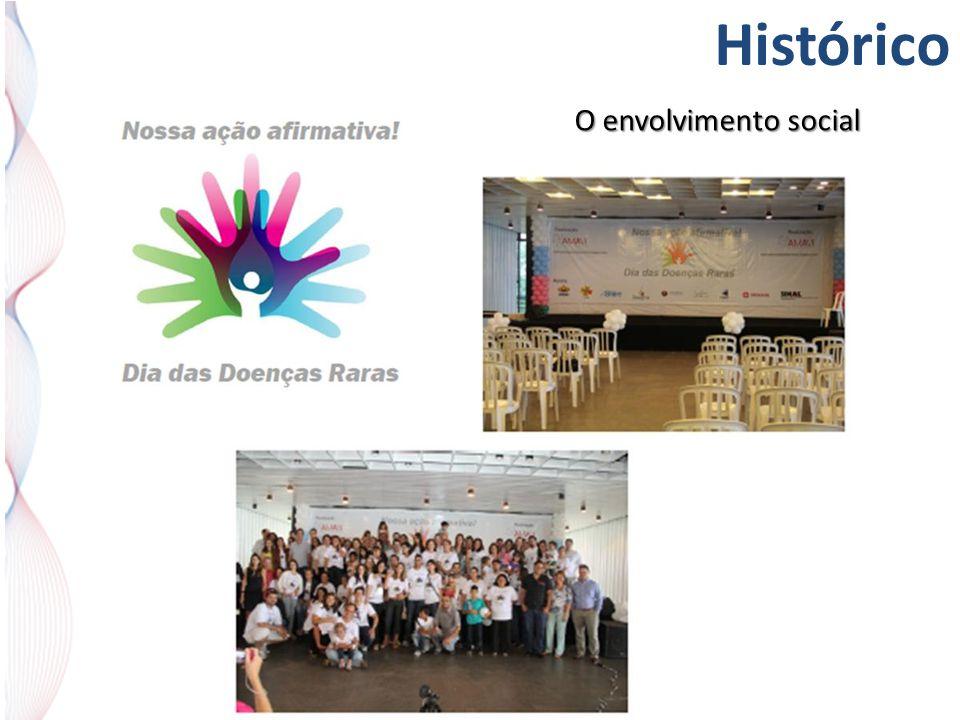 Histórico O envolvimento social