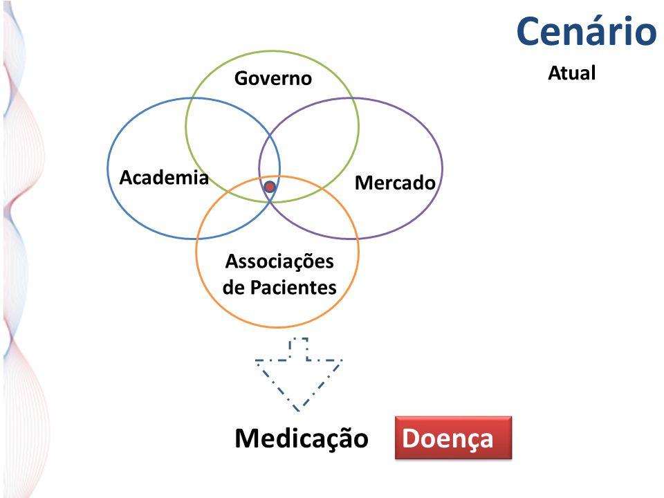Cenário Governo Mercado Academia Associações de Pacientes Medicação Atual Doença